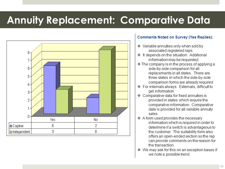Annuity Replacement: Comparative Data 22 Comments Noted on Survey (Yes Replies):  Variable annuities only when sold by associated registered reps. 