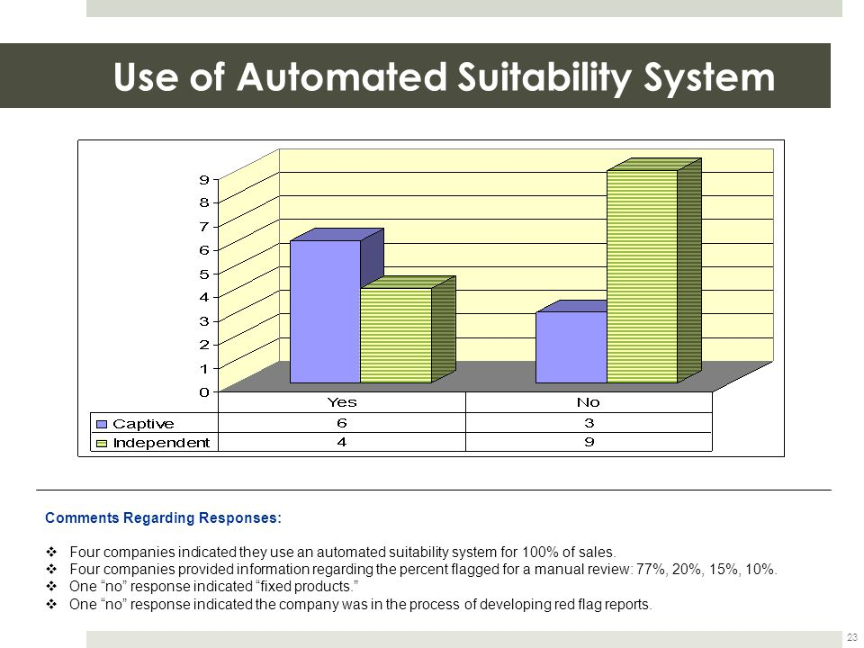 Use of Automated Suitability System 23 Comments Regarding Responses:  Four companies indicated they use an automated suitability system for 100% of s