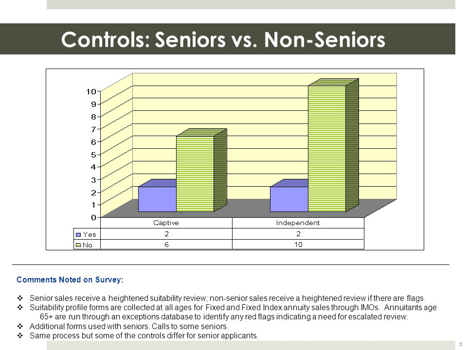 Controls: Seniors vs. Non-Seniors 5 Comments Noted on Survey:  Senior sales receive a heightened suitability review; non-senior sales receive a heigh