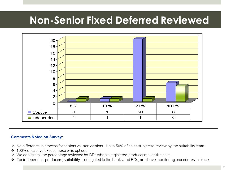 Non-Senior Fixed Deferred Reviewed 7 Comments Noted on Survey:  No difference in process for seniors vs. non-seniors. Up to 50% of sales subject to r