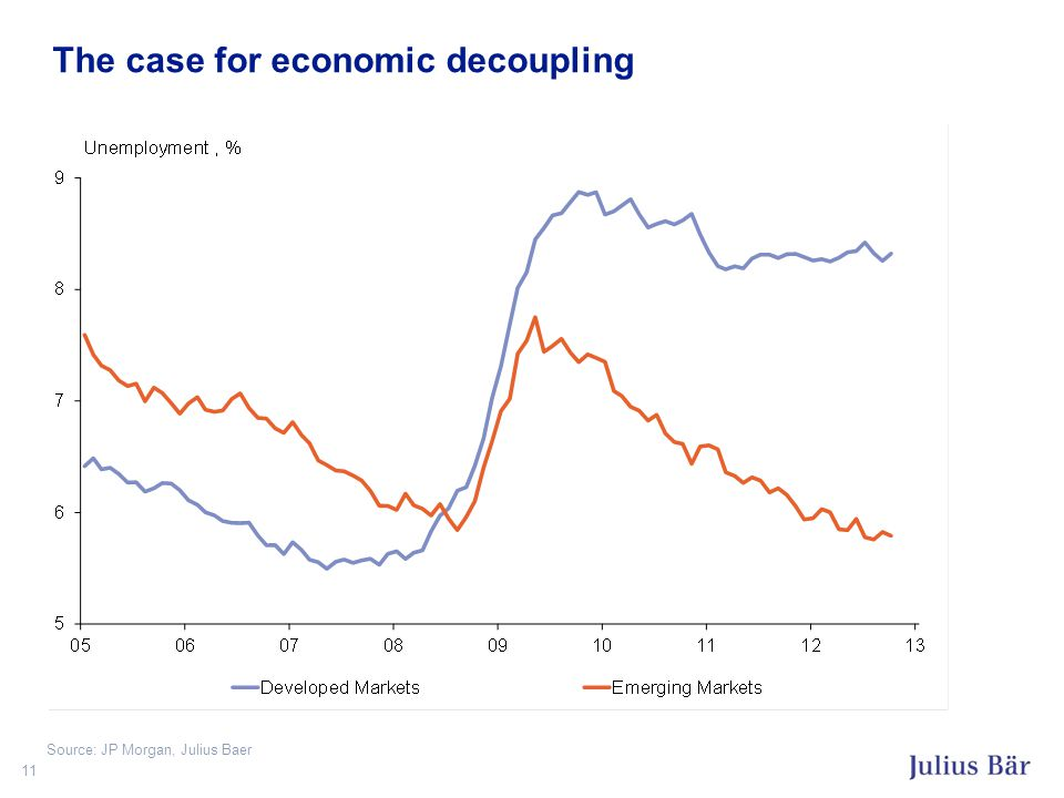 The case for economic decoupling 11 Source: JP Morgan, Julius Baer