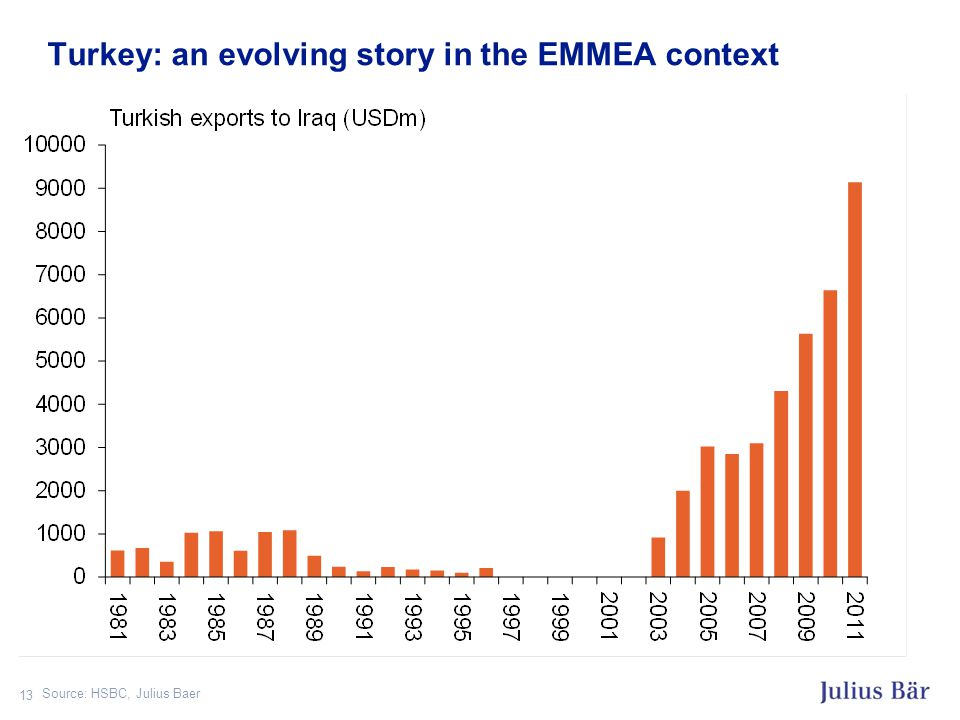 Turkey: an evolving story in the EMMEA context 13 Source: HSBC, Julius Baer