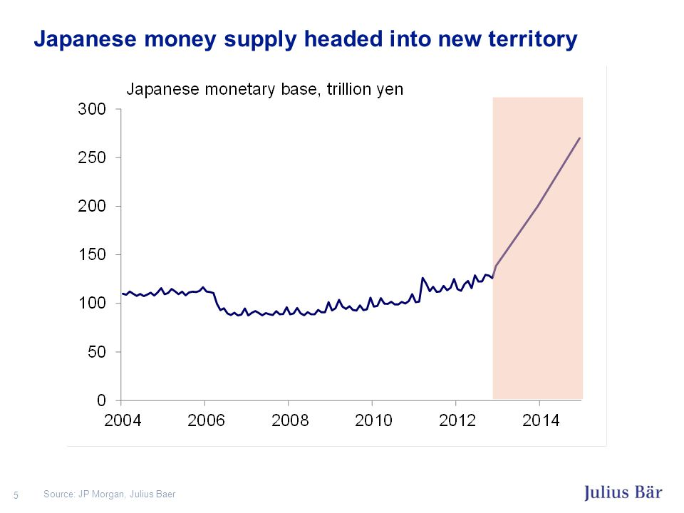 Japan's governments have been fleeting, in the past… 6 Source: BAML, Julius Baer