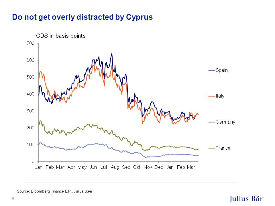 Do not get overly distracted by Cyprus 8 Source: Bloomberg Finance L.P., Julius Baer