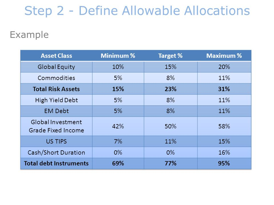 Example Step 2 - Define Allowable Allocations