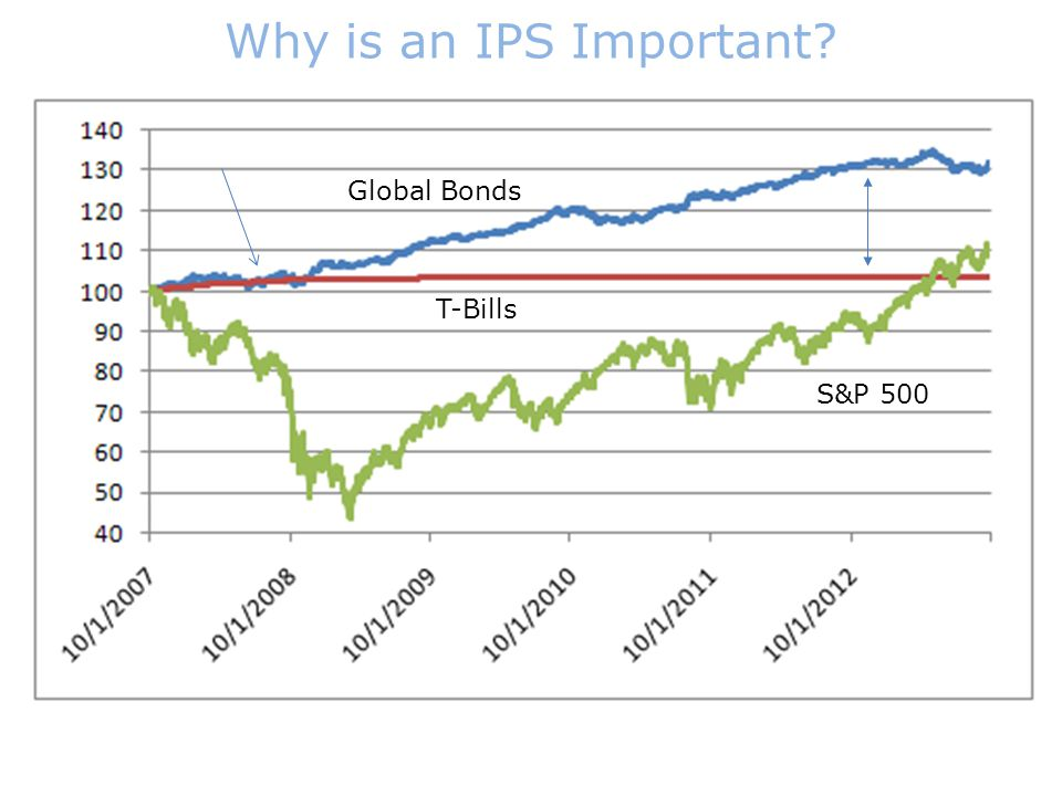 Why is an IPS Important? S&P 500 T-Bills Global Bonds