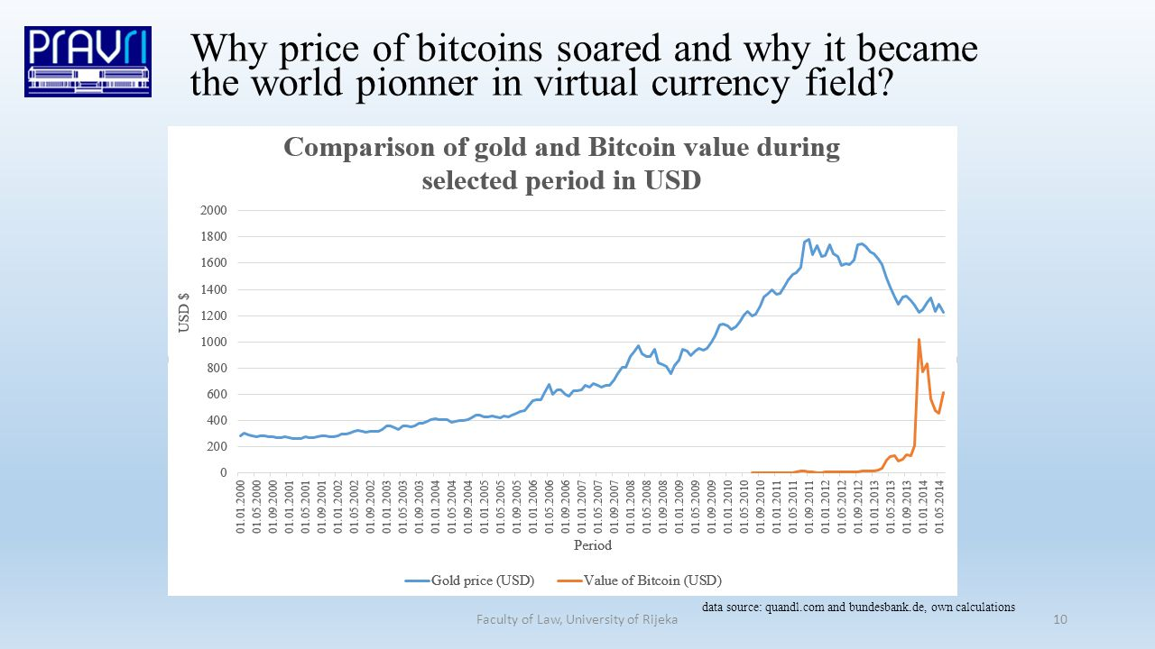 10 Why price of bitcoins soared and why it became the world pionner in virtual currency field.