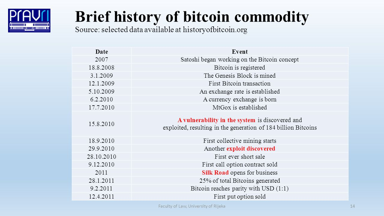 Brief history of bitcoin commodity Source: selected data available at historyofbitcoin.org Faculty of Law, University of Rijeka14 DateEvent 2007Satoshi began working on the Bitcoin concept 18.8.2008Bitcoin is registered 3.1.2009The Genesis Block is mined 12.1.2009First Bitcoin transaction 5.10.2009An exchange rate is established 6.2.2010A currency exchange is born 17.7.2010MtGox is established 15.8.2010 A vulnerability in the system is discovered and exploited, resulting in the generation of 184 billion Bitcoins 18.9.2010First collective mining starts 29.9.2010Another exploit discovered 28.10.2010First ever short sale 9.12.2010First call option contract sold 2011Silk Road opens for business 28.1.201125% of total Bitcoins generated 9.2.2011Bitcoin reaches parity with USD (1:1) 12.4.2011First put option sold
