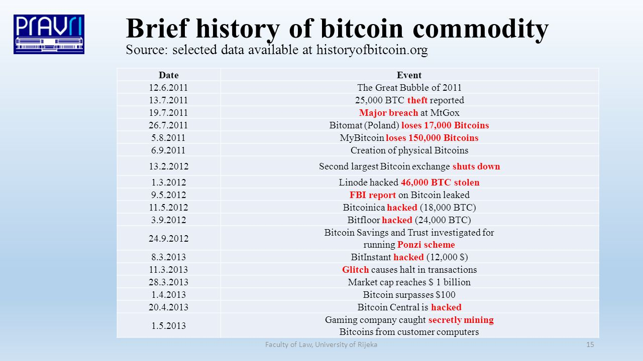 Faculty of Law, University of Rijeka15 Brief history of bitcoin commodity Source: selected data available at historyofbitcoin.org DateEvent 12.6.2011The Great Bubble of 2011 13.7.201125,000 BTC theft reported 19.7.2011Major breach at MtGox 26.7.2011Bitomat (Poland) loses 17,000 Bitcoins 5.8.2011MyBitcoin loses 150,000 Bitcoins 6.9.2011Creation of physical Bitcoins 13.2.2012Second largest Bitcoin exchange shuts down 1.3.2012Linode hacked 46,000 BTC stolen 9.5.2012FBI report on Bitcoin leaked 11.5.2012Bitcoinica hacked (18,000 BTC) 3.9.2012Bitfloor hacked (24,000 BTC) 24.9.2012 Bitcoin Savings and Trust investigated for running Ponzi scheme 8.3.2013BitInstant hacked (12,000 $) 11.3.2013Glitch causes halt in transactions 28.3.2013Market cap reaches $ 1 billion 1.4.2013Bitcoin surpasses $100 20.4.2013Bitcoin Central is hacked 1.5.2013 Gaming company caught secretly mining Bitcoins from customer computers