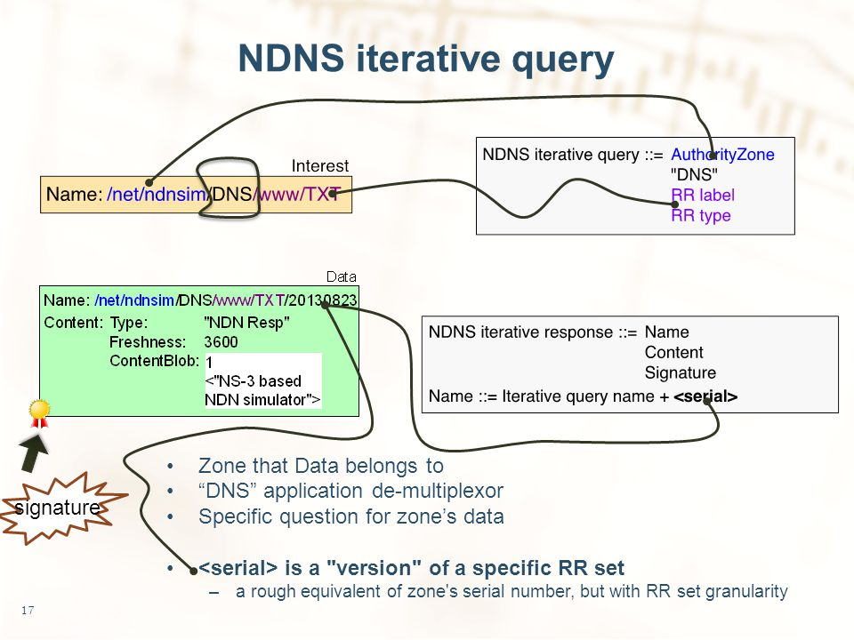 NDNS iterative query Zone that Data belongs to DNS application de-multiplexor Specific question for zone's data is a version of a specific RR set –a rough equivalent of zone s serial number, but with RR set granularity 17 signature
