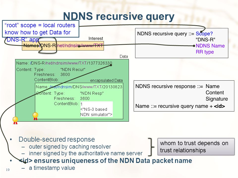 NDNS recursive query Double-secured response –outer signed by caching resolver –inner signed by the authoritative name server ensures uniqueness of the NDN Data packet name –a timestamp value 19 whom to trust depends on trust relationships root scope = local routers know how to get Data for DNS-R app