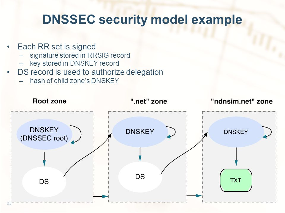 DNSSEC security model example Each RR set is signed –signature stored in RRSIG record –key stored in DNSKEY record DS record is used to authorize delegation –hash of child zone's DNSKEY 23