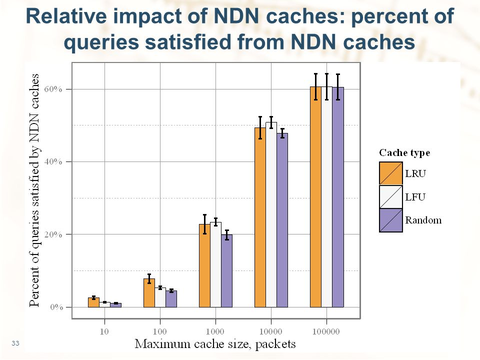 Relative impact of NDN caches: percent of queries satisfied from NDN caches 33