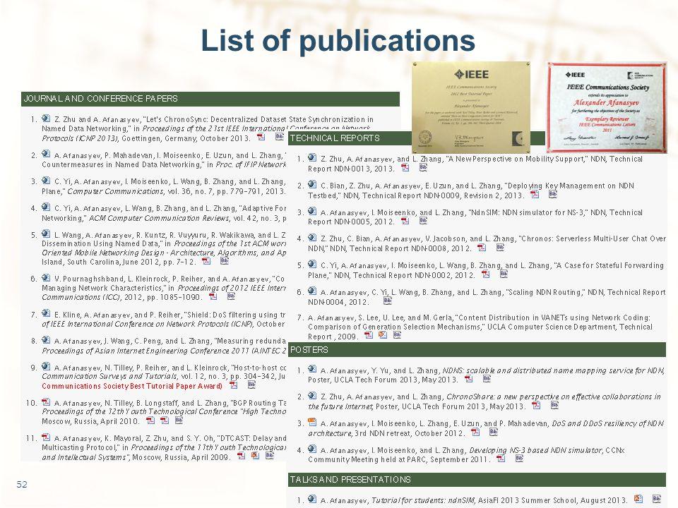 List of publications 52