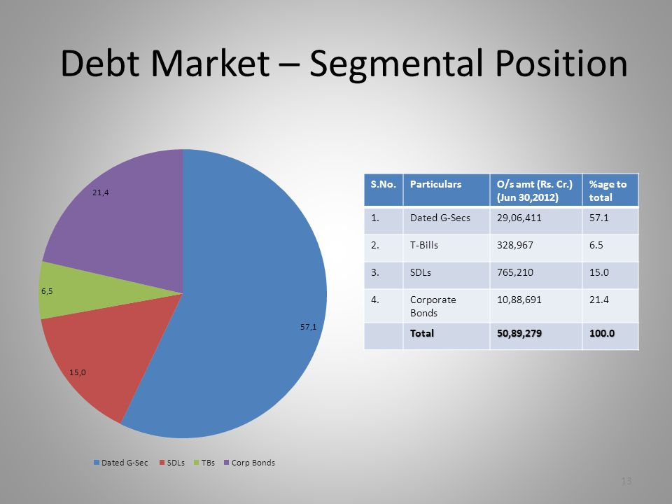 Debt Market – Segmental Position S.No.ParticularsO/s amt (Rs. Cr.) (Jun 30,2012) %age to total 1.Dated G-Secs29,06,41157.1 2.T-Bills328,9676.5 3.SDLs7