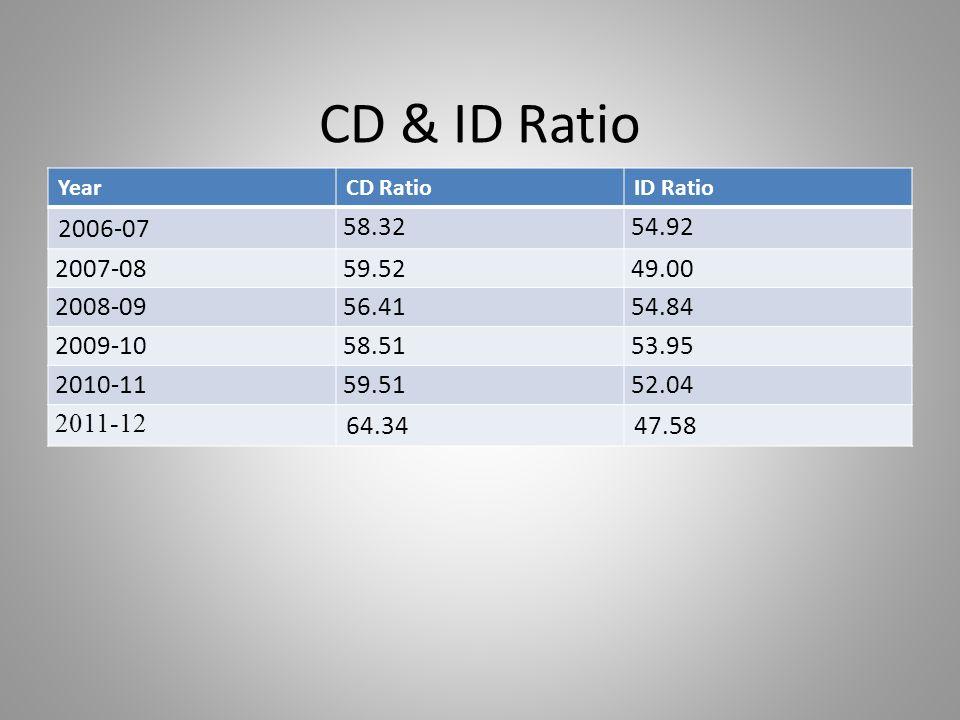 CD & ID Ratio YearCD RatioID Ratio 2006-07 58.3254.92 2007-0859.5249.00 2008-0956.4154.84 2009-1058.5153.95 2010-1159.5152.04 2011-12 64.3447.58
