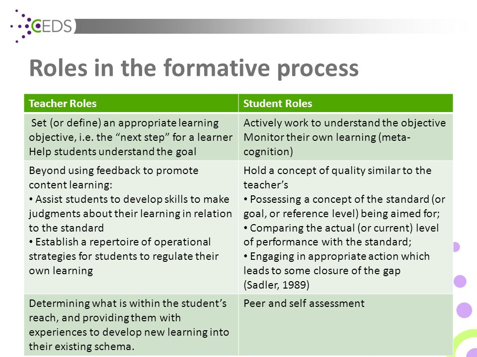 "Roles in the formative process Teacher RolesStudent Roles Set (or define) an appropriate learning objective, i.e. the ""next step"" for a learner Help s"