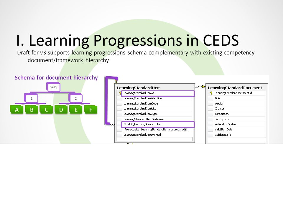 I. Learning Progressions in CEDS Schema for learning progressions Subj1 ABC 2 DEF Schema for document hierarchy Draft for v3 supports learning progres