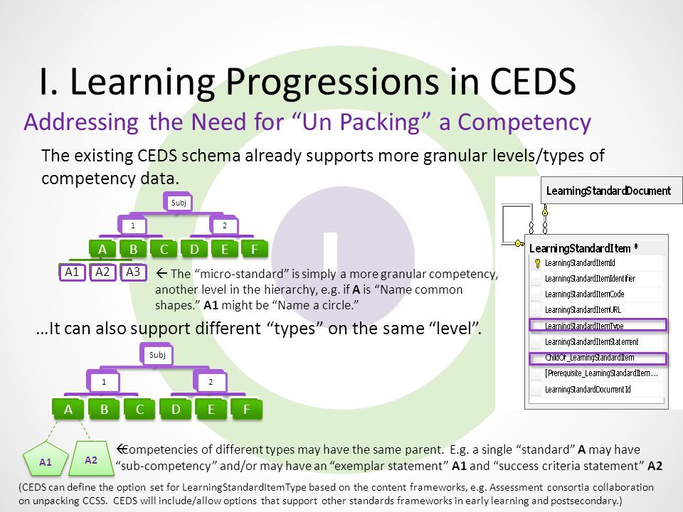 "I. Learning Progressions in CEDS Addressing the Need for ""Un Packing"" a Competency Subj1 A A1A2A3 BC 2 DEF The existing CEDS schema already supports m"