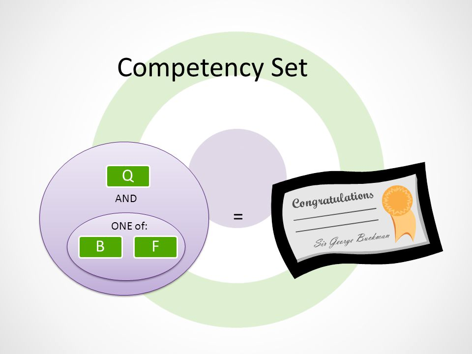 Competency Set FBQ AND ONE of: =