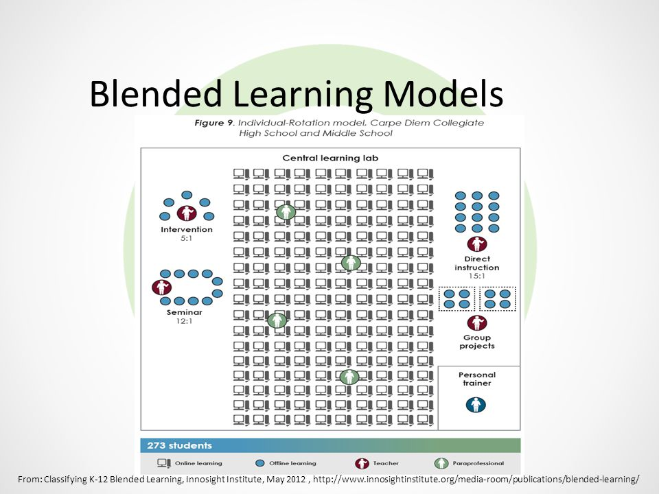 Blended Learning Models From: Classifying K-12 Blended Learning, Innosight Institute, May 2012, http://www.innosightinstitute.org/media-room/publicati