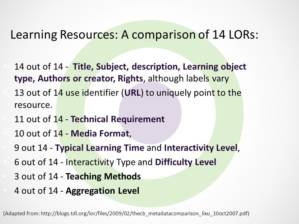 Learning Resources: A comparison of 14 LORs: 14 out of 14 - Title, Subject, description, Learning object type, Authors or creator, Rights, although la