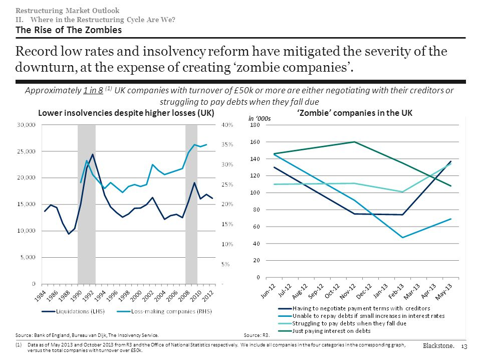 Blackstone.13 184 0 92 102 0 70 0 152 19599 206 202201 221 30 103 120 Restructuring Market Outlook Record low rates and insolvency reform have mitigated the severity of the downturn, at the expense of creating 'zombie companies'.