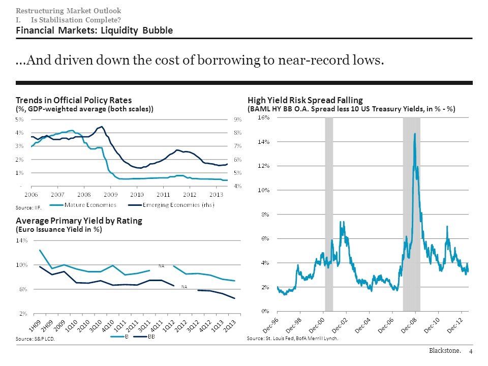 Blackstone.4 184 0 92 102 0 70 0 152 19599 206 202201 221 30 103 120 Restructuring Market Outlook Financial Markets: Liquidity Bubble …And driven down the cost of borrowing to near-record lows.