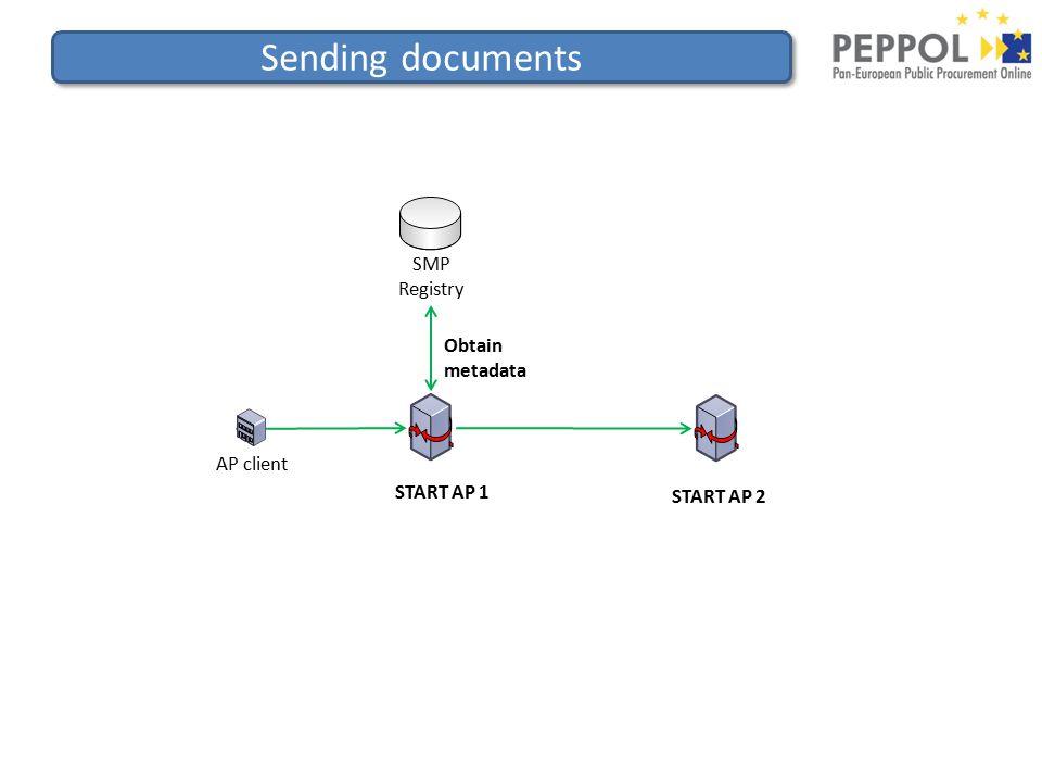 Sending documents SMP Registry AP client START AP 1 START AP 2 Obtain metadata