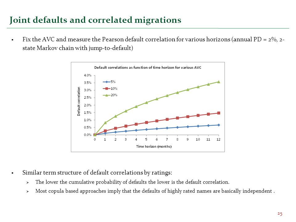 Joint defaults and correlated migrations  Fix the AVC and measure the Pearson default correlation for various horizons (annual PD = 2%, 2- state Mark