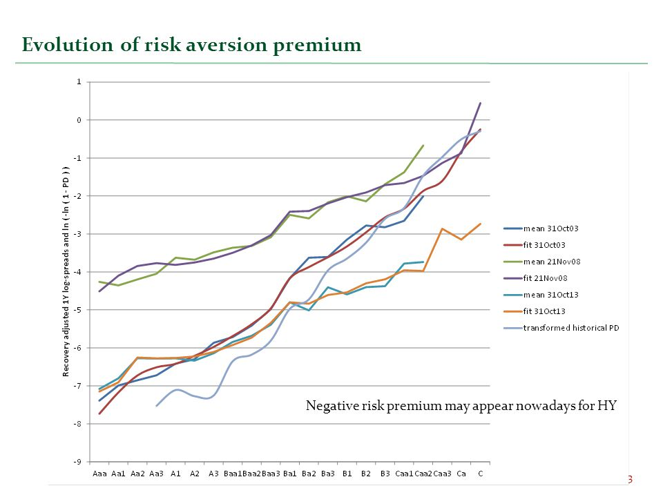 Evolution of risk aversion premium 3 Negative risk premium may appear nowadays for HY
