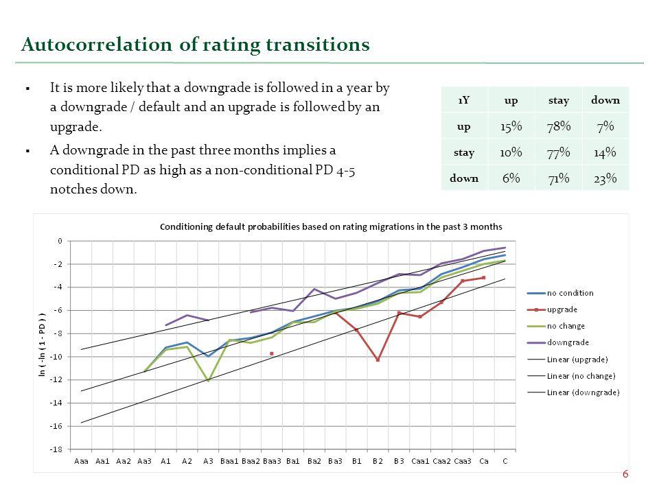 Risk metrics of quadratic payoffs 17