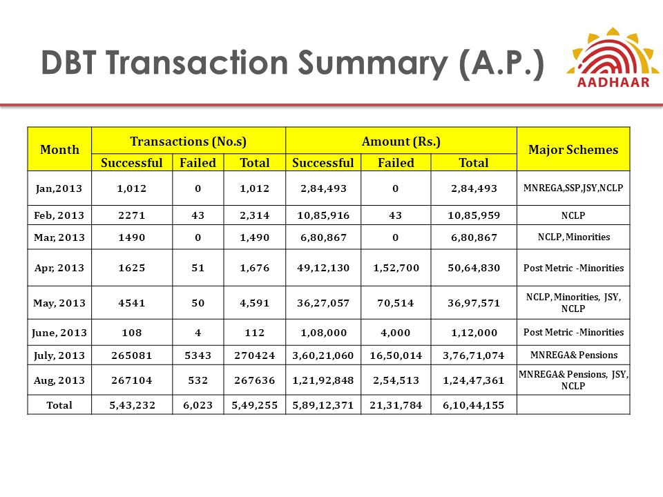 DBT Transaction Summary (A.P.) Month Transactions (No.s)Amount (Rs.) Major Schemes SuccessfulFailedTotalSuccessfulFailedTotal Jan,20131,0120 2,84,4930 MNREGA,SSP,JSY,NCLP Feb, 20132271432,31410,85,9164310,85,959 NCLP Mar, 2013149001,4906,80,8670 NCLP, Minorities Apr, 20131625511,67649,12,1301,52,70050,64,830 Post Metric -Minorities May, 20134541504,59136,27,05770,51436,97,571 NCLP, Minorities, JSY, NCLP June, 201310841121,08,0004,0001,12,000 Post Metric -Minorities July, 201326508153432704243,60,21,06016,50,0143,76,71,074 MNREGA& Pensions Aug, 20132671045322676361,21,92,8482,54,5131,24,47,361 MNREGA& Pensions, JSY, NCLP Total5,43,2326,0235,49,2555,89,12,37121,31,7846,10,44,155