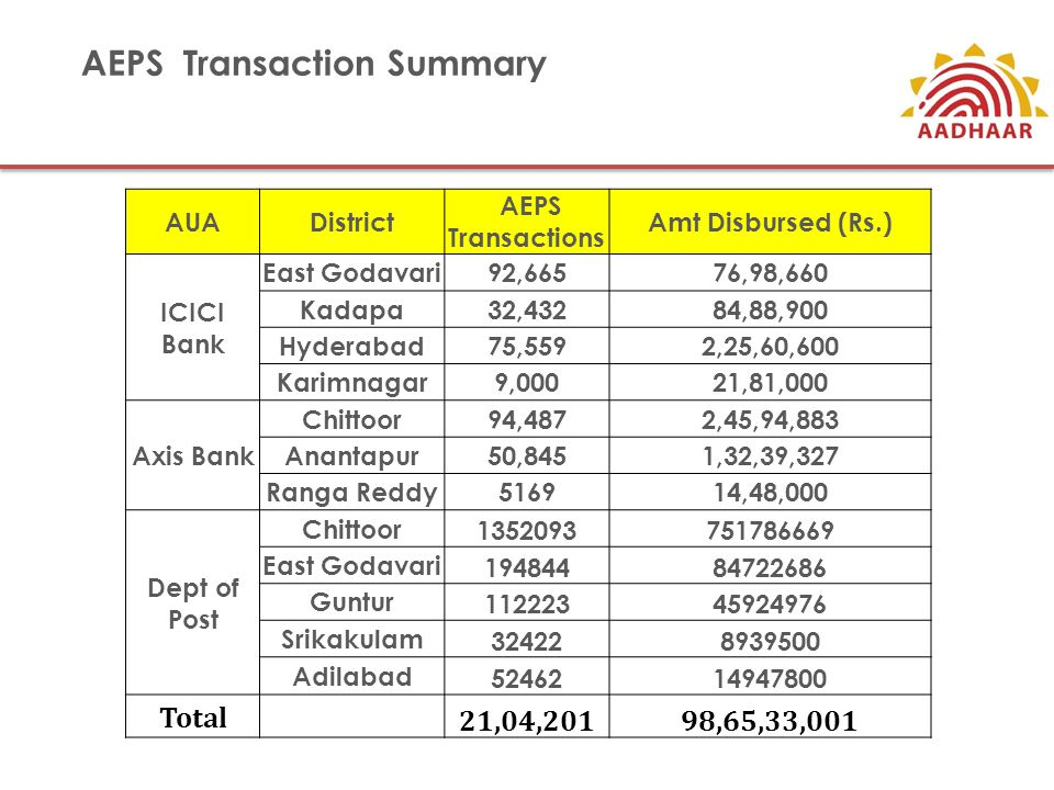 AEPS Transaction Summary AUADistrict AEPS Transactions Amt Disbursed (Rs.) ICICI Bank East Godavari92,66576,98,660 Kadapa32,43284,88,900 Hyderabad75,5592,25,60,600 Karimnagar9,00021,81,000 Axis Bank Chittoor94,4872,45,94,883 Anantapur50,8451,32,39,327 Ranga Reddy516914,48,000 Dept of Post Chittoor 1352093751786669 East Godavari 19484484722686 Guntur 11222345924976 Srikakulam 324228939500 Adilabad 5246214947800 Total 21,04,20198,65,33,001