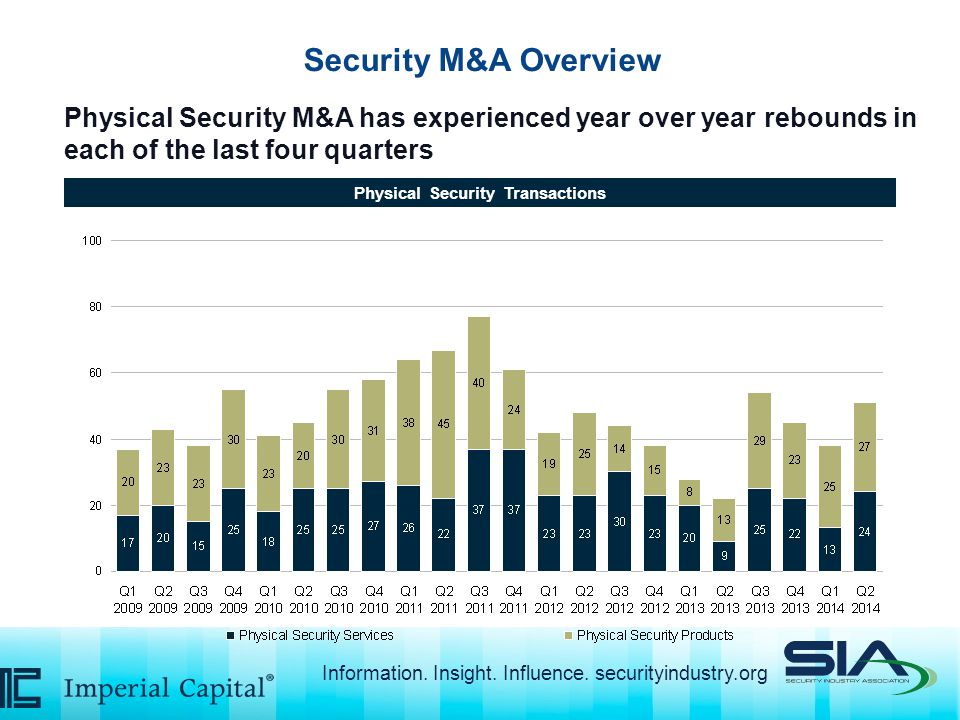 Security M&A Overview Physical Security M&A has experienced year over year rebounds in each of the last four quarters Physical Security Transactions Information.