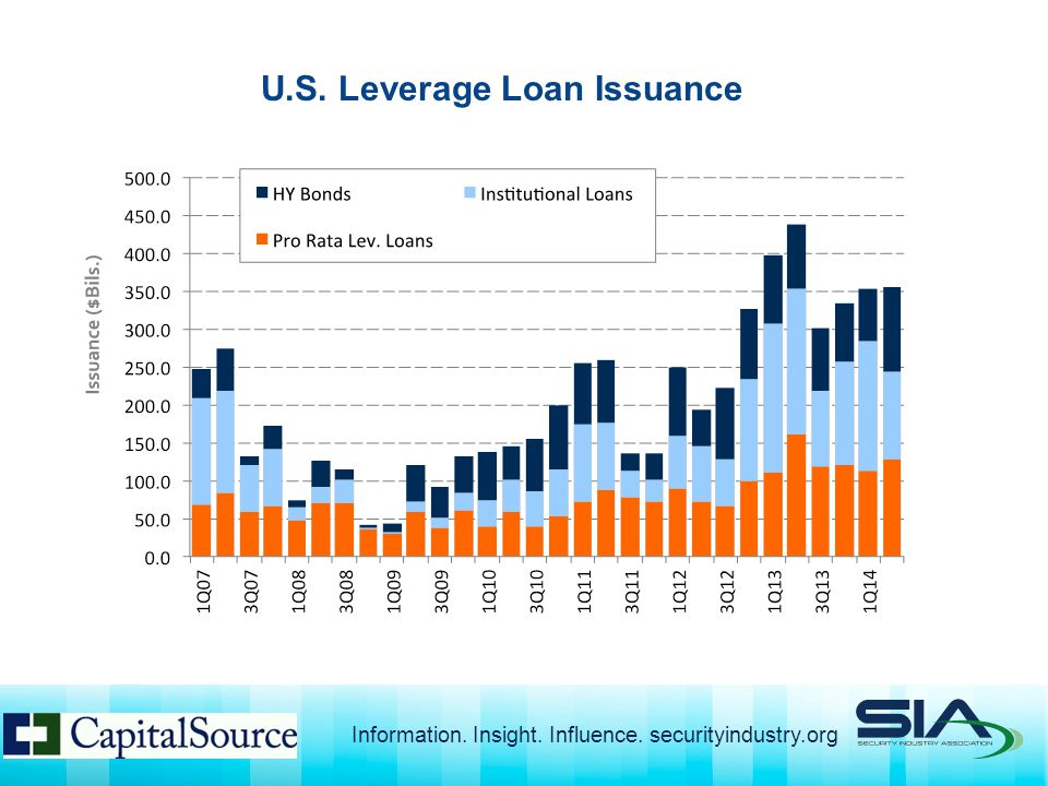 U.S. Leverage Loan Issuance Information. Insight. Influence. securityindustry.org
