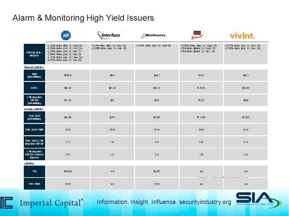 Source: Thomson Reuters LPC Alarm & Monitoring High Yield Issuers Information.