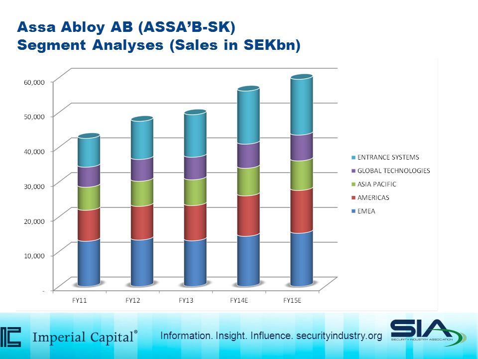 Assa Abloy AB (ASSA'B-SK) Segment Analyses (Sales in SEKbn) Information.