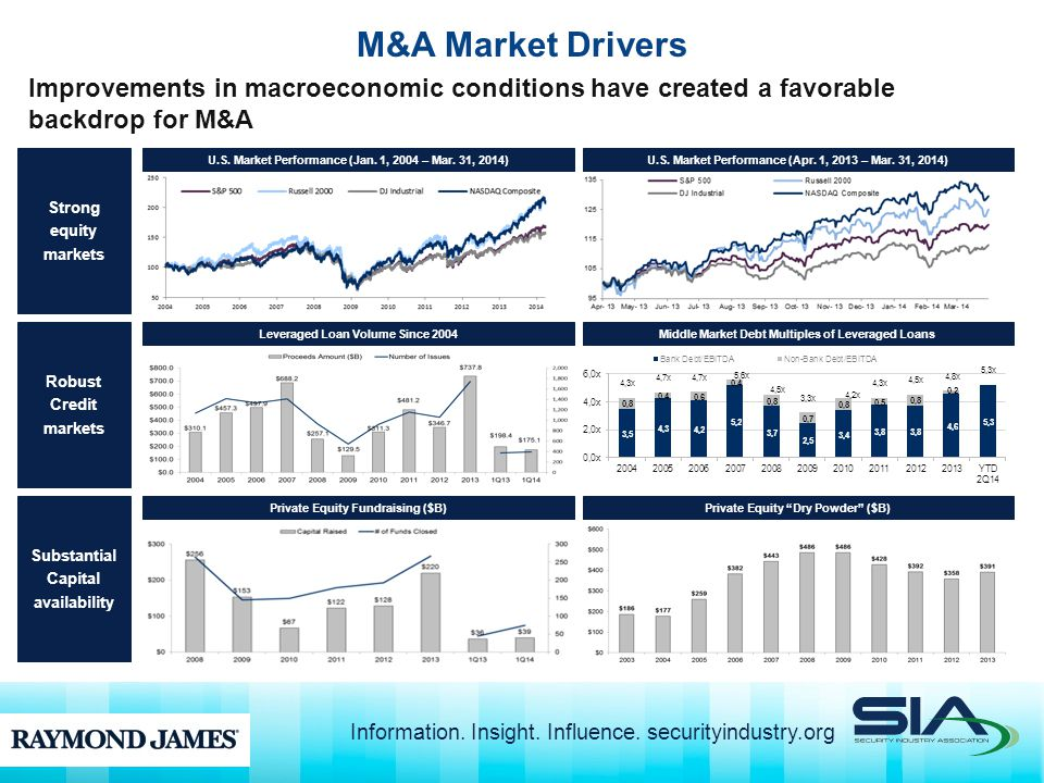 M&A Market Drivers Improvements in macroeconomic conditions have created a favorable backdrop for M&A U.S.