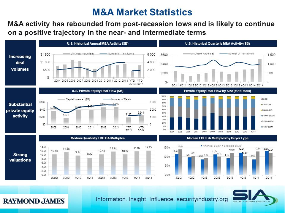 M&A Market Statistics M&A activity has rebounded from post-recession lows and is likely to continue on a positive trajectory in the near- and intermediate terms U.S.