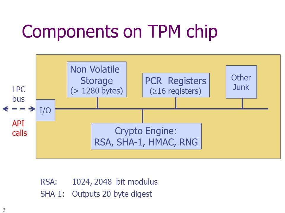 3 Components on TPM chip I/O Crypto Engine: RSA, SHA-1, HMAC, RNG Non Volatile Storage (> 1280 bytes) PCR Registers (  16 registers) Other Junk RSA: 1024, 2048 bit modulus SHA-1: Outputs 20 byte digest LPC bus API calls