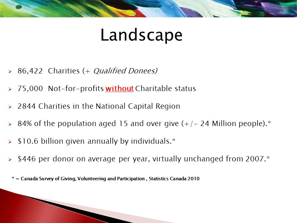 Landscape  86,422 Charities (+ Qualified Donees)  75,000 Not-for-profits without Charitable status  2844 Charities in the National Capital Region  84% of the population aged 15 and over give (+/- 24 Million people).*  $10.6 billion given annually by individuals.*  $446 per donor on average per year, virtually unchanged from 2007.* * = Canada Survey of Giving, Volunteering and Participation, Statistics Canada 2010