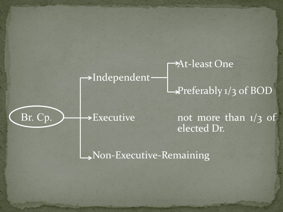 At-least One Independent Preferably 1/3 of BOD Executivenot more than 1/3 of elected Dr. Non-Executive-Remaining Br. Cp.