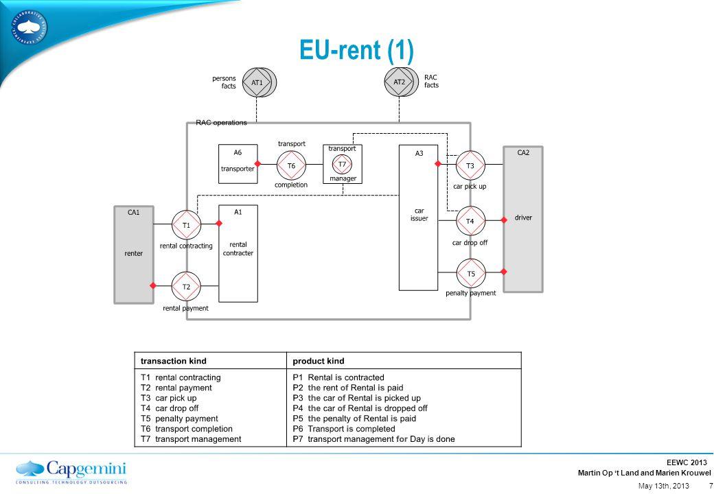 Martin Op 't Land and Marien Krouwel EU-rent (1) EEWC 2013 7 May 13th, 2013