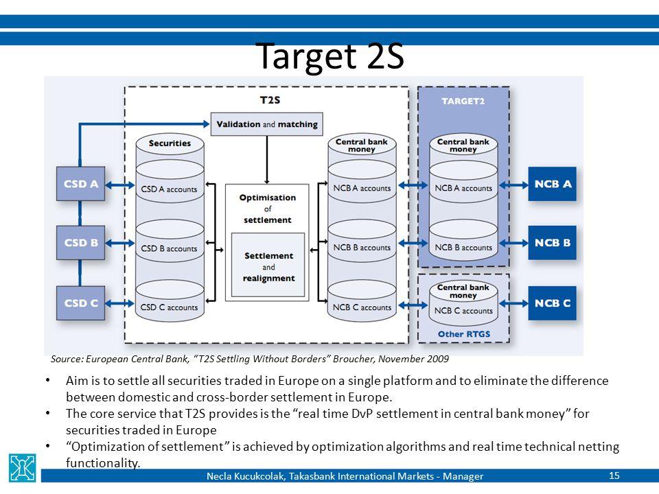 "Target 2S Source: European Central Bank, ""T2S Settling Without Borders"" Broucher, November 2009 Necla Kucukcolak, Takasbank International Markets - Ma"