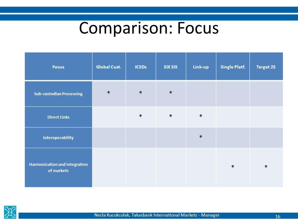 Comparison: Focus FocusGlobal Cust.ICSDsSIX SISLink-upSingle Platf.Target 2S Sub-custodian Processing *** Direct Links *** Interoperability * Harmoniz
