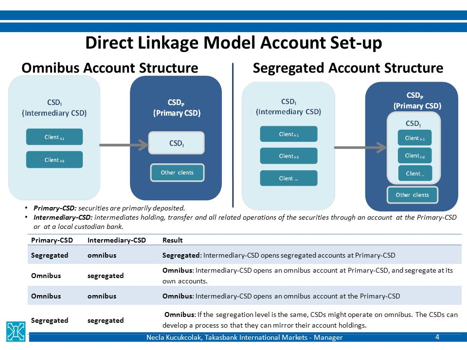 Indirect Linkage Model: Sub-Custody Account Set-up Omnibus Account Structure Segregated Account Structure Local custodian bank: Agent bank of the Intermediary-CSD at the country of Primary-CSD; sub- custodian of the Primary-CSD at the target country, provides sub-custody services to the Intermediary- CSD Value-added sub-custody services: tax services, enhanced corporate action notifications, market claims, proxy voting, cash sweep service, integrated FX or PvP services.
