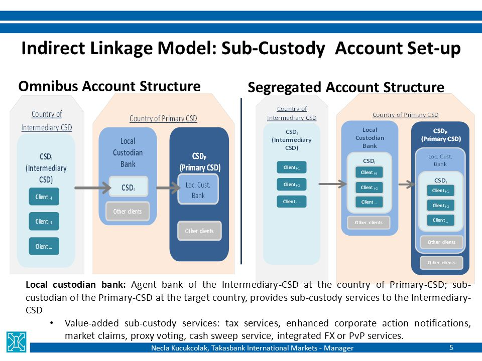 Indirect Linkage Model: Sub-Custody Account Set-up Omnibus Account Structure Segregated Account Structure Local custodian bank: Agent bank of the Inte