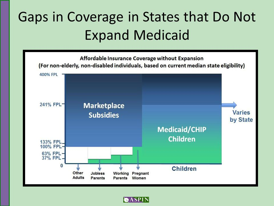 Gaps in Coverage in States that Do Not Expand Medicaid