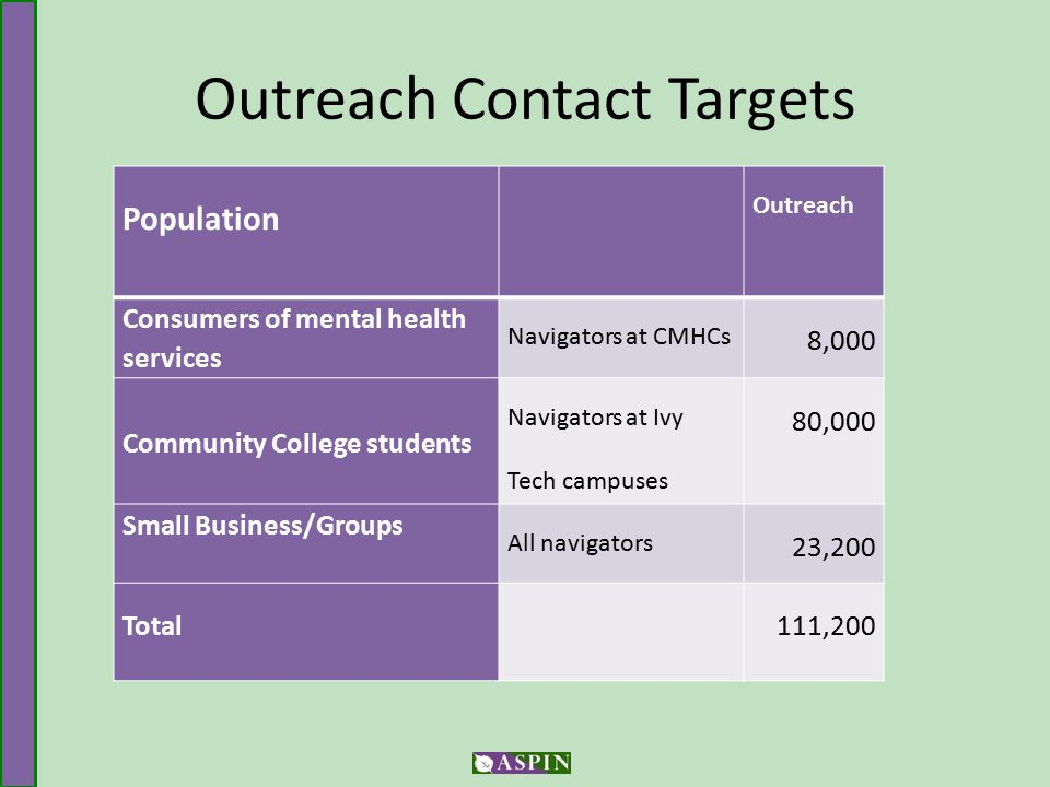 Outreach Contact Targets Population Outreach Consumers of mental health services Navigators at CMHCs 8,000 Community College students Navigators at Ivy Tech campuses 80,000 Small Business/Groups All navigators 23,200 Total 111,200